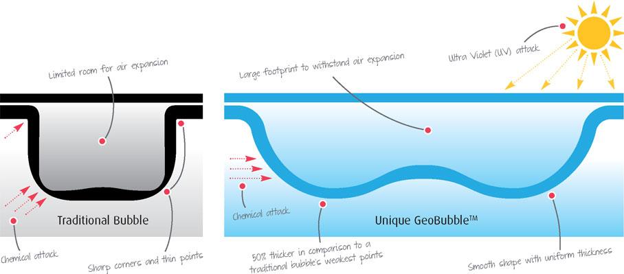 geobubble diagram 1