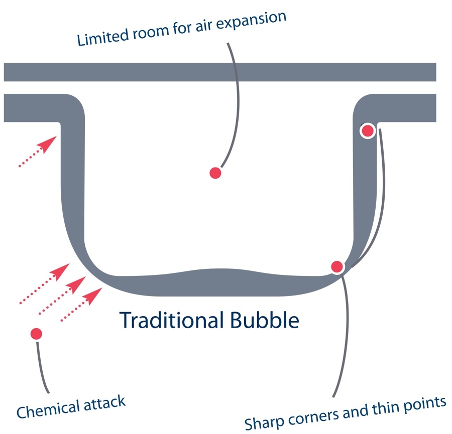 traditional bubble illustration